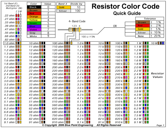 Resistor Color Code Chart 9 Free Download For Pdf connectors