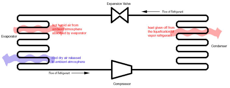 2972 How A Compression Refrigeration System Works