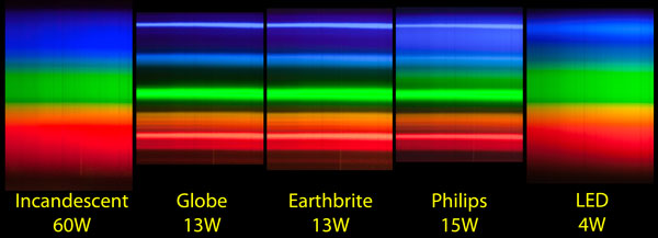 Emission spectra of some compact fluorescent lamps