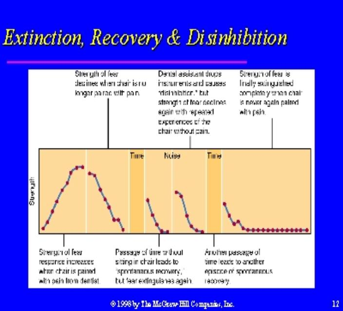 inhibitors and excititors - examples of classical conditioning