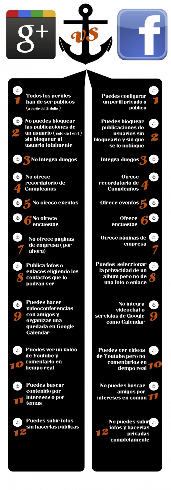 Google+ vs Facebook [Infografía]