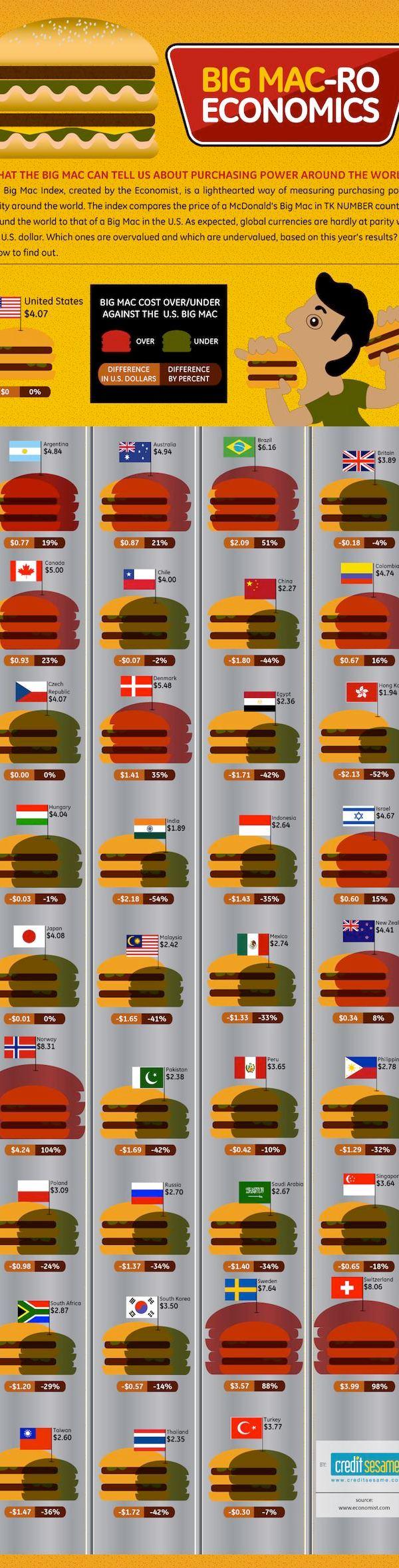 Bigmac economic index Qué es el índice Big Mac y cómo nos ayuda para identificar la disparidad en las divisas internacionales [Infografía]