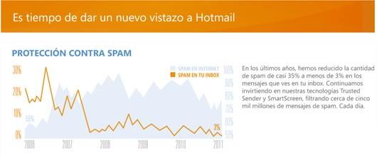 nuevo hotmail Las mejoras del correo Hotmail en una Infografía