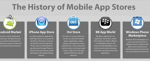 historia app store La historia de las tiendas de aplicaciones [Infografía]