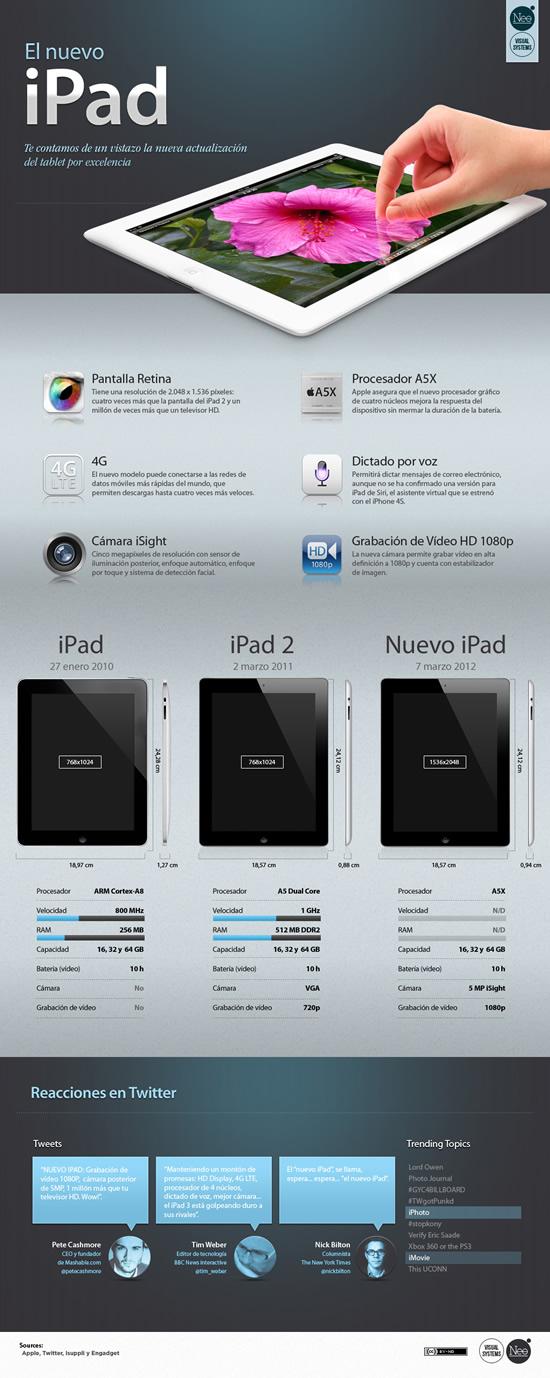 nuevo ipad caracteristicas infografia Nuevo iPad y sus características en una infografía