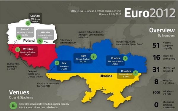 euro 2012 La Eurocopa 2012 Polonia Ucrania en números [Infografìa]