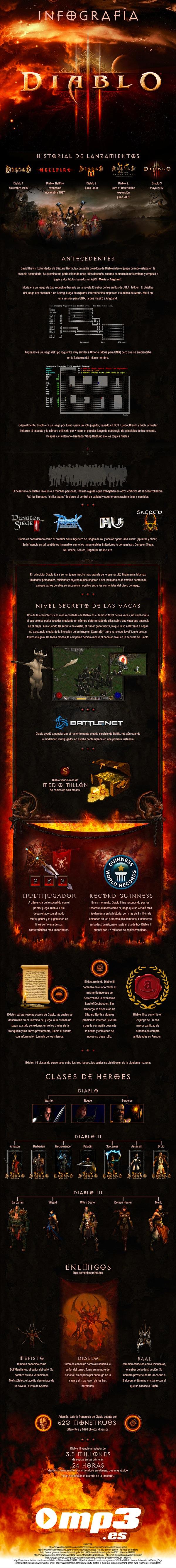 Diablo 3 y sus antecesores en una Infografía