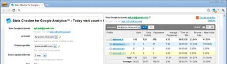 Consulta los datos de Google Analytics de tu sitio con Stats Cheker, una extensión de Chrome