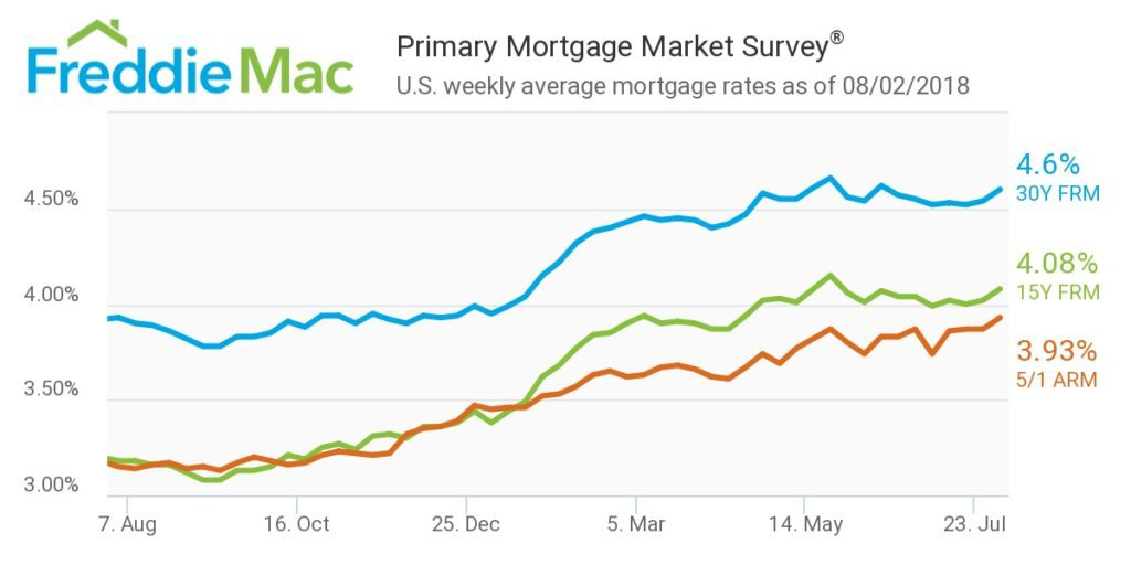 Mortgage Rates Leap To Fourth Highest Level Of The Year