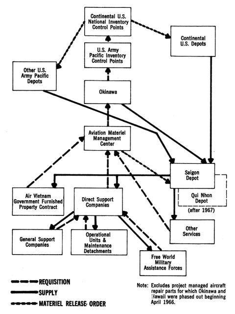process flow chart for maintenance department