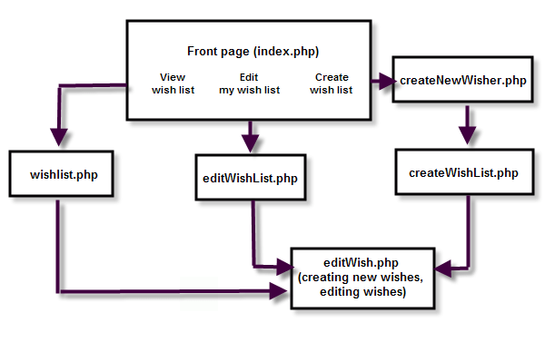 block flow diagram in word