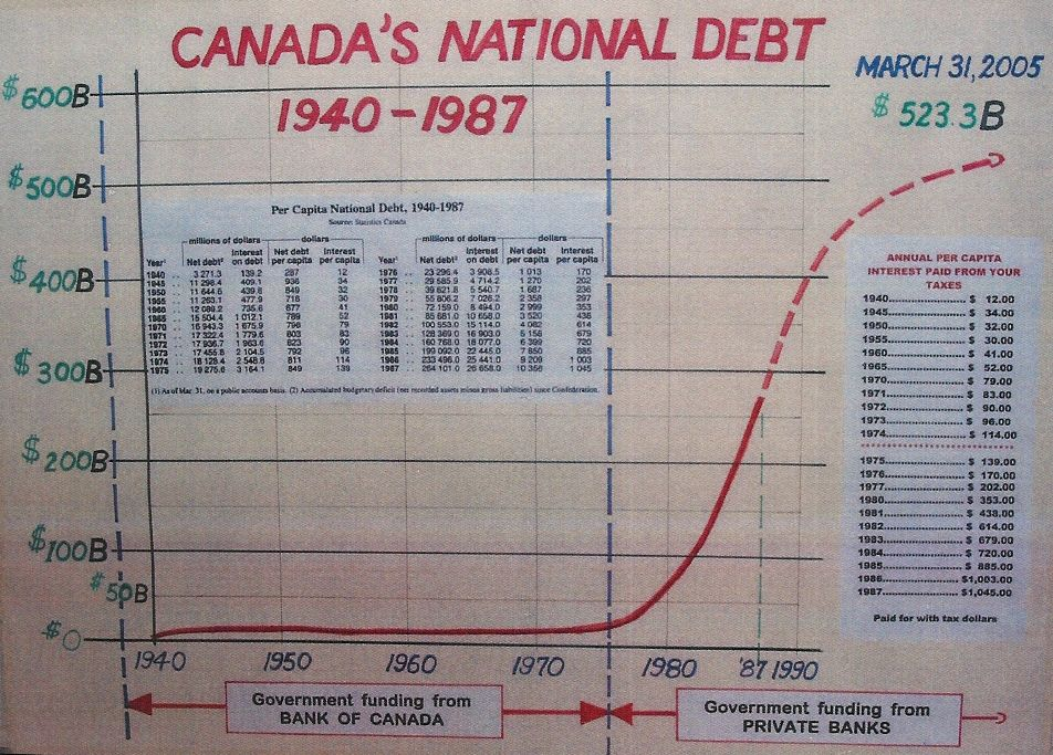 Oh Canada!  Imposing Austerity on the Worlds Most Resource-rich Country