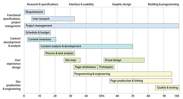 The Site Development Team Web Style Guide 3