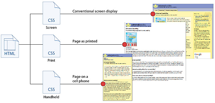 Document Design Web Style Guide 3 - design document