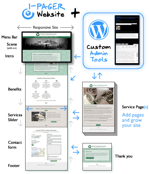 Custom Designed 1 Page Website Themes For WordPress
