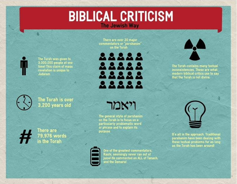 Noahu0027s sons Ham Shem Japheth Hebrew Israelites Pinterest - claim form in word