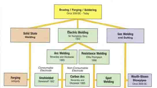 Welding History Timeline and Information
