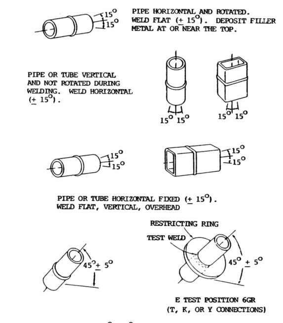 Welding Positions Illustrations of Horizontal, Flat, Vertical and