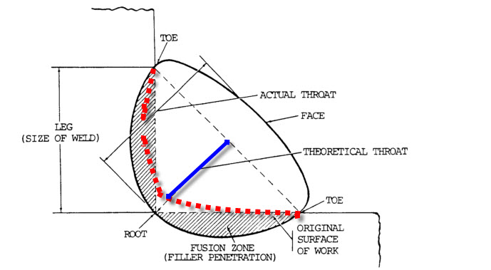 types of welding defects with diagram