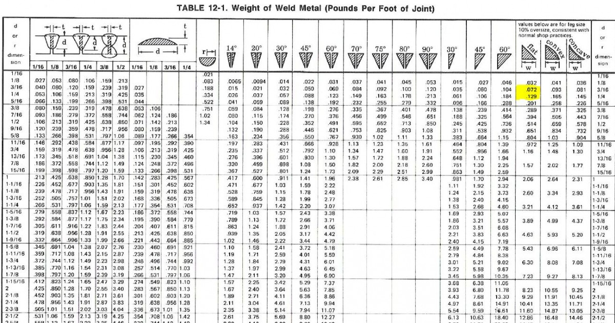 Calculating Weight Of Weld Metal Required Welding Answers