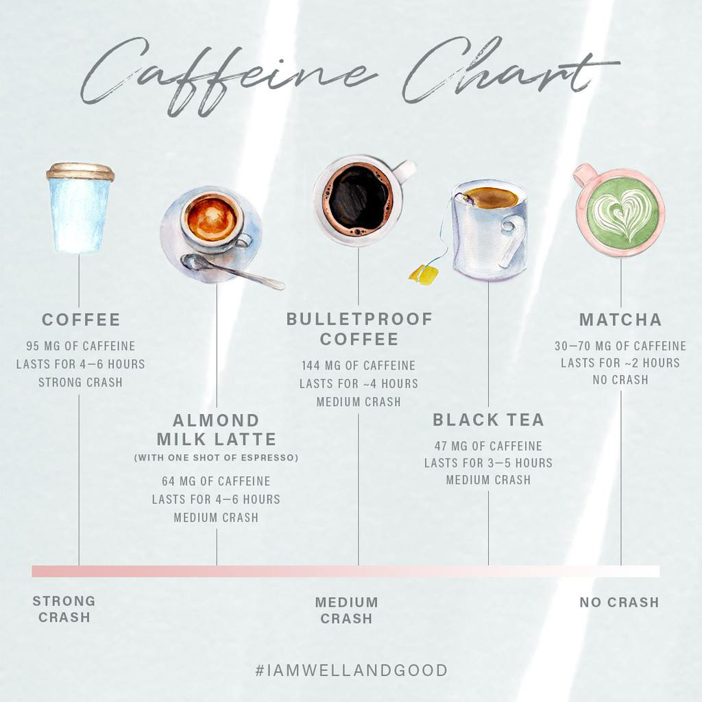 Caffeine Coffee How Much How 7 Different Caffeine Sources Affect The Body Well Good
