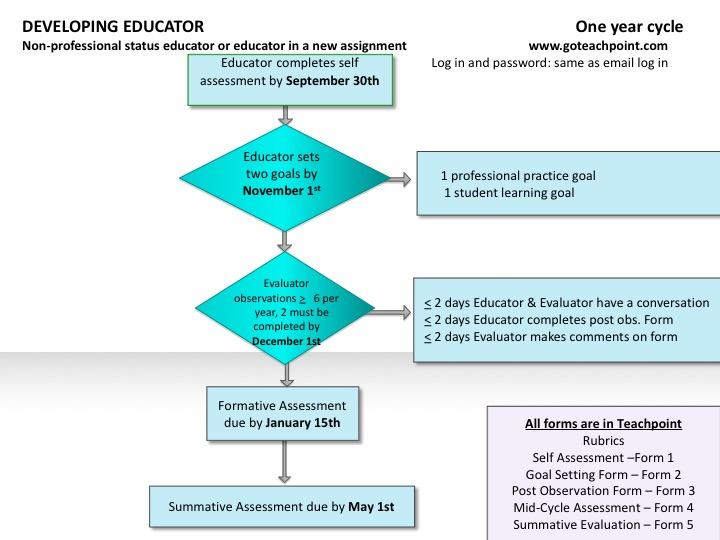 Developing Educator \u2013 Teacher Evaluation Flowchart 2017-2018 \u2013 WPS