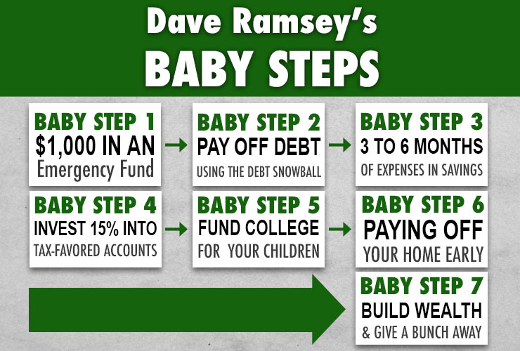 Dave Ramsey\u0027s Baby Steps and Why They Work - dave ramsey snowball printable