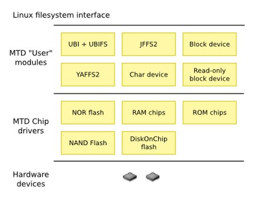 SPI flash support in embedded Linux box Wenwei\u0027s tech Blog