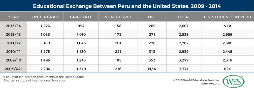 Education in Peru