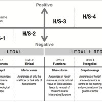 Free article, free chart: Five levels of awareness of honor-shame in cross-cultural ministry