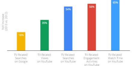The Role of Digital in TV Research, Fanship and Viewing