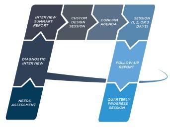 align-process-model3