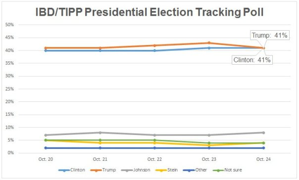 clinton-trump-poll-102416
