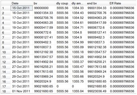 WestClinTech - SQL Server Functions - Blog - Creating a Bond - amortization bonds