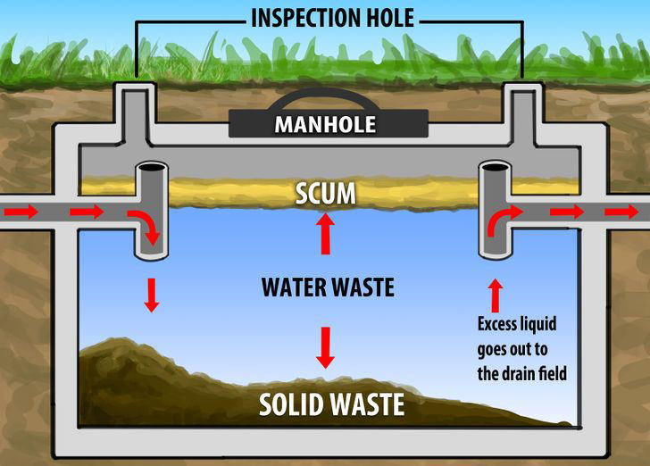 Septic Tank Experts in Southern California West Coast Sanitation - septic tank layout