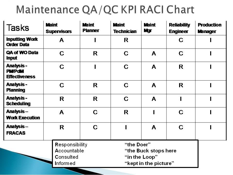 Raci Chart Business Mentor