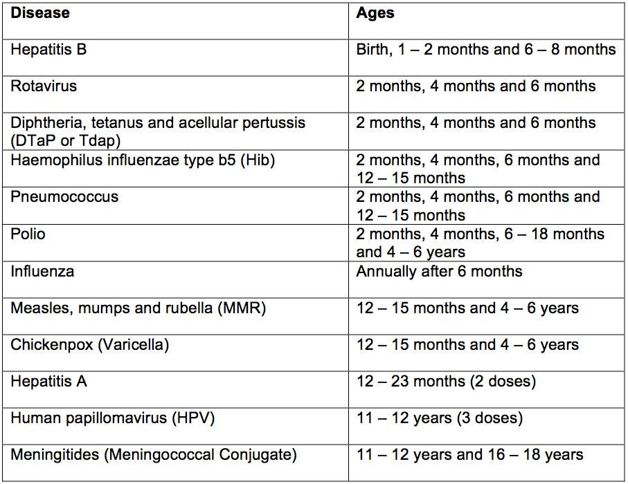 Immunization Schedule Chart Download Business Mentor