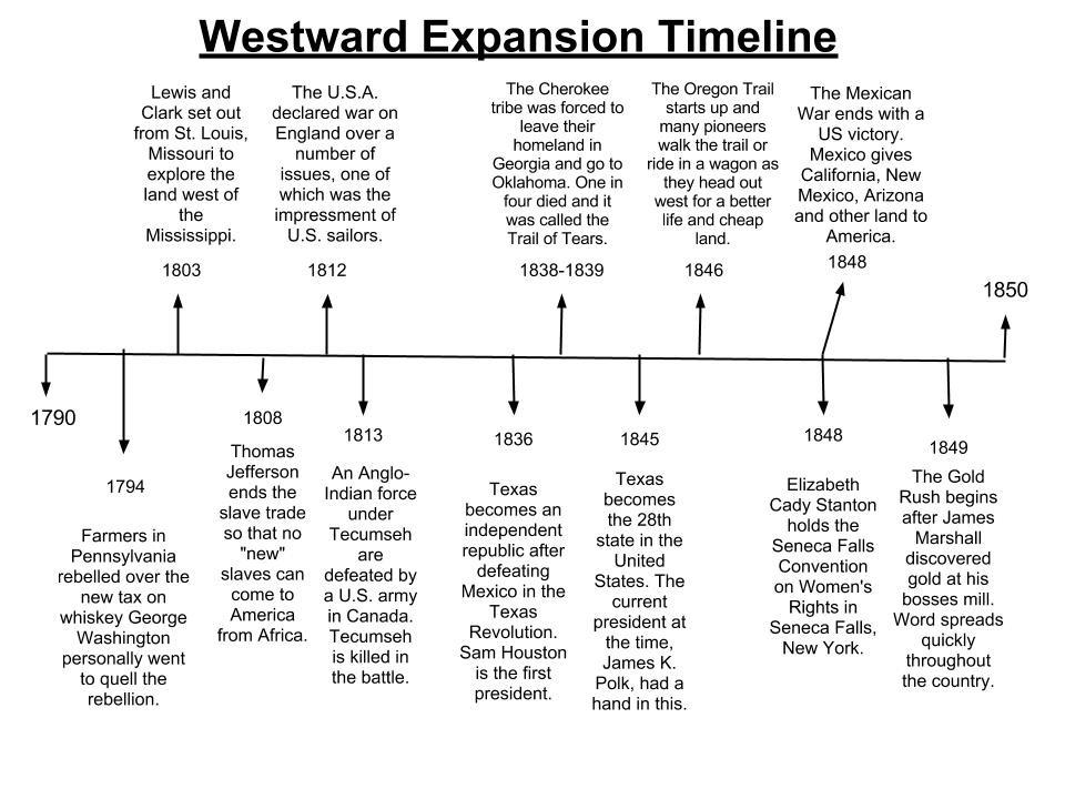 US Western Expansion Timeline - My Sitet