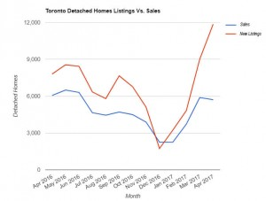 Toronto Real Estate Agents Are Losing Their ST Over These Charts
