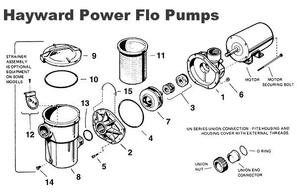 Hayward Power-Flo Troubleshooting  Repair Guide Wet Head Media