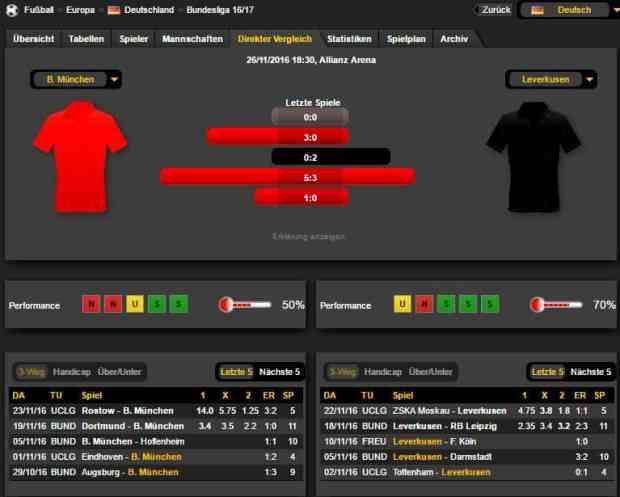 Bayern Leverkusen 26.11.16 Prognose Statistik