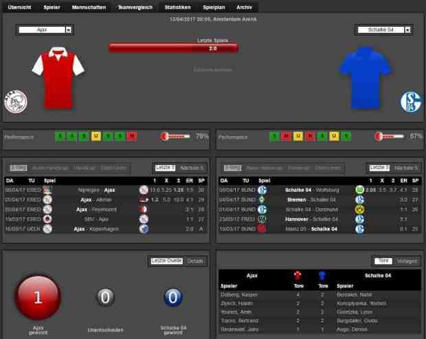 Ajax Schalke 13.04.2017 Prognose Analyse