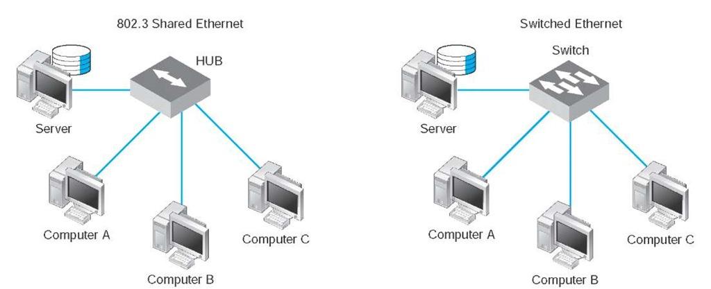 network hub diagram