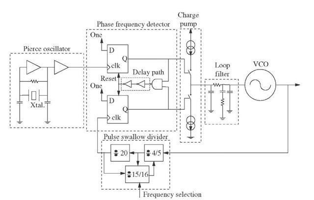 voltage controlled oscillator simulation