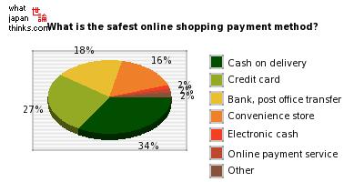 世論 What Japan Thinks » Blog Archive » Cash on delivery most reliable net shopping payment method