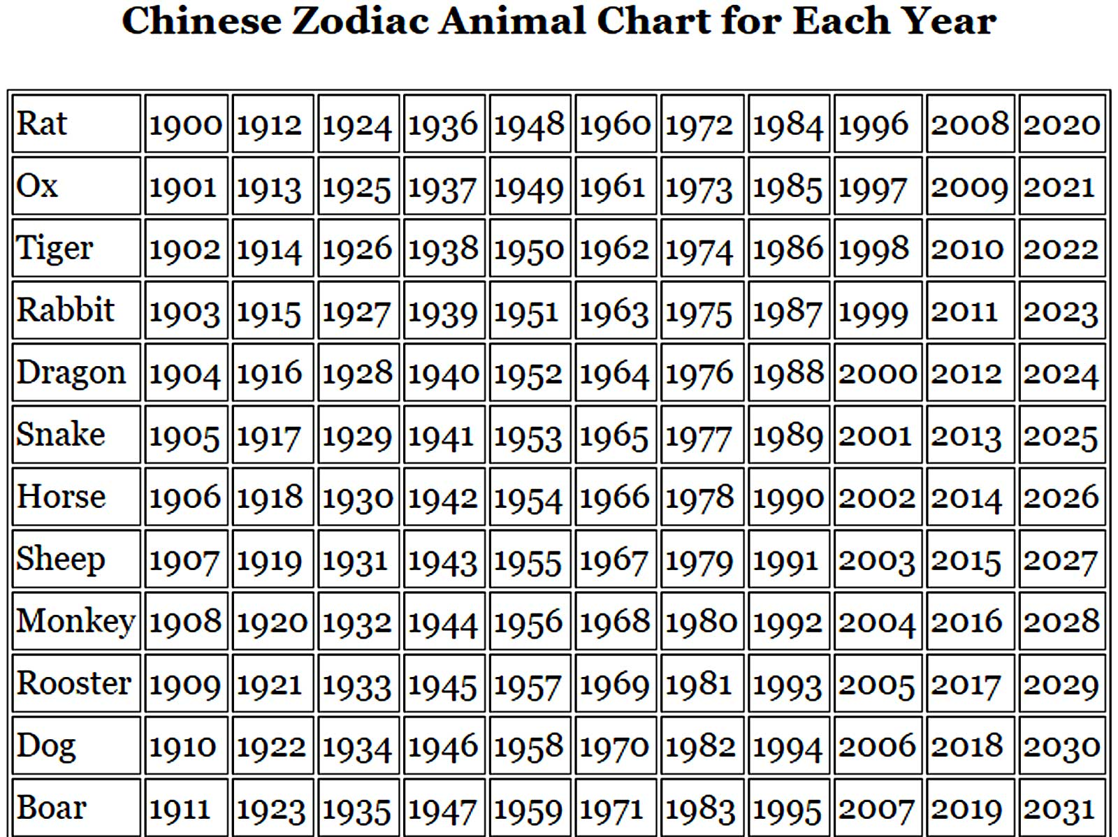 Zodiac Signs Chinese Zodiac Animal Signs And Chinese New Year Meaning