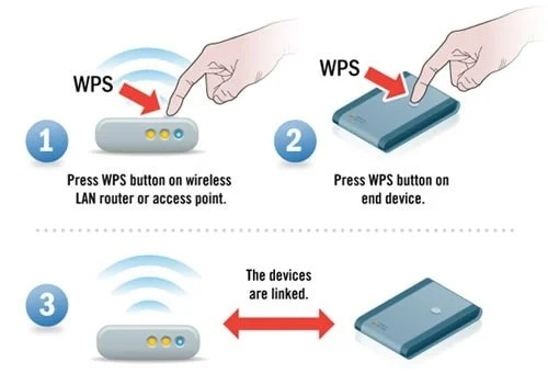 What\u0027s the WPS (Wi-Fi Protected Setup) Button + How it Works