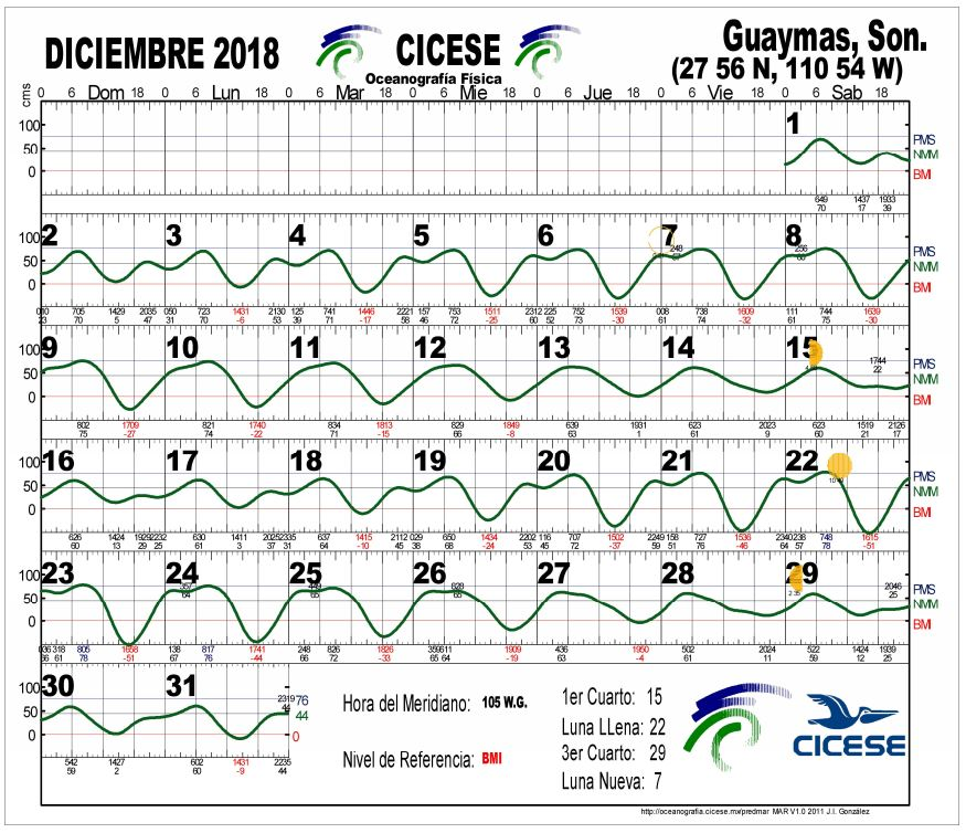 Guaymas Tide Chart San Carlos Tide Chart