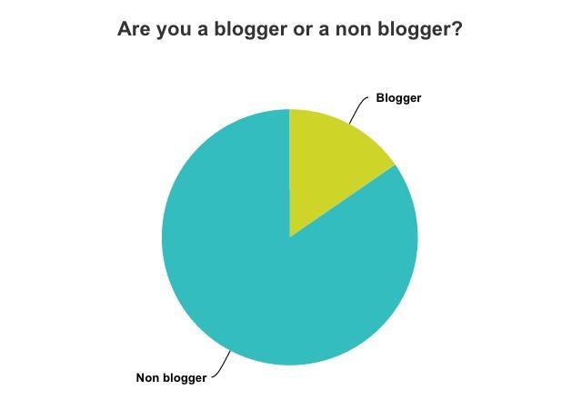 blogger non blogger