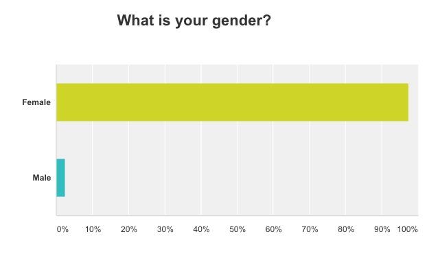 gender question on blog survey